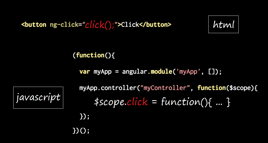 AngularJS ngClick and ngRepeat