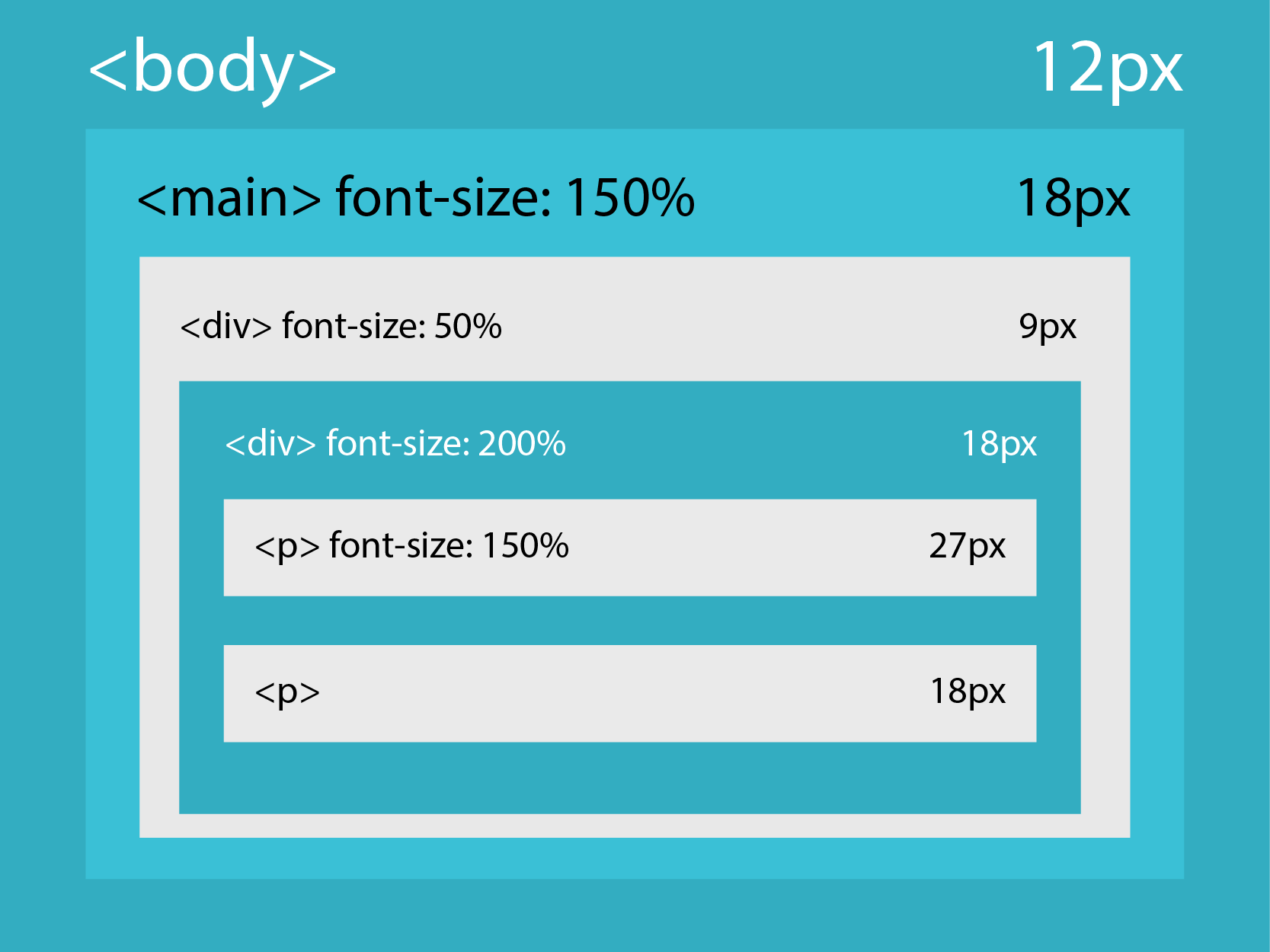 CSS Font-Size and Units of Length